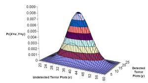 Kaplan's method provides estimates of the numbers of undetected terrorist plots, as well as what it would take to increase detection rates.